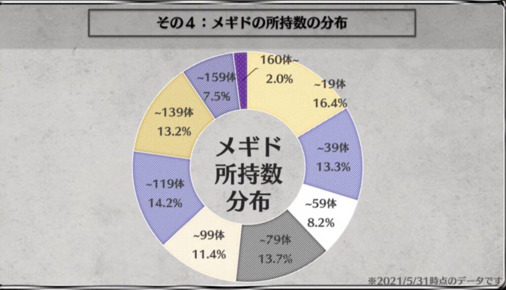 メギドの所持数の分布
